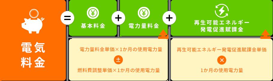 電気料金計算方法の図